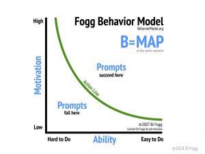 B=MAP Fogg Behaviour Model